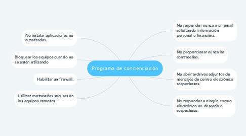 Mind Map: Programa de concienciación