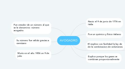 Mind Map: AVOGADRO
