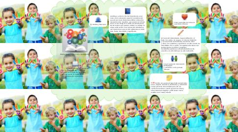 Mind Map: La formación integral  de las maestras para la  primera infancia: un reto  inaplazable