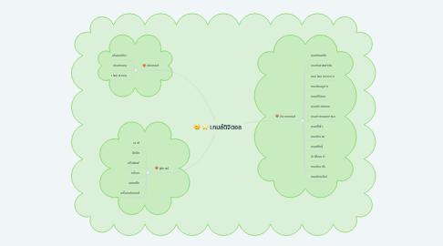 Mind Map: เกมส์ดิจิตอล