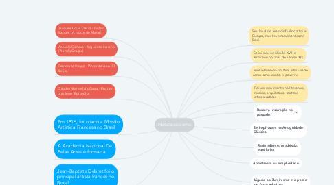 Mind Map: Neoclassicismo