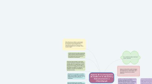 Mind Map: Impacto de la convergencia de medios en la educación y Educomunicación e Infopedagogía