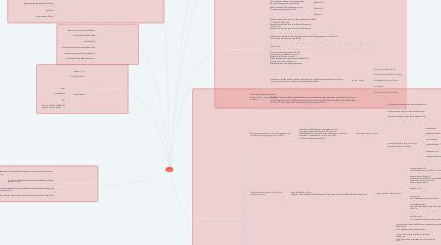Mind Map: บทที่ 4