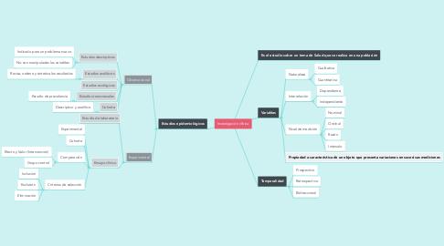 Mind Map: Investigación clínica