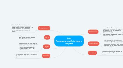 Mind Map: Java Programación Orientada a Objetos
