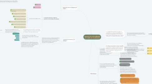 Mind Map: Impacto de la convergencia de medios en la educación