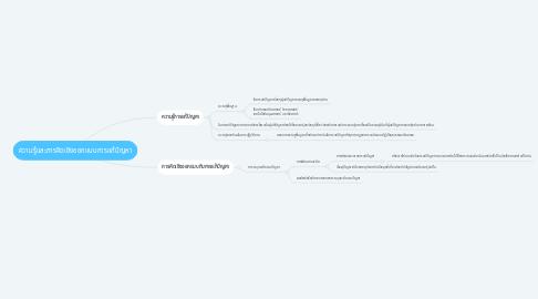Mind Map: ความรู้และการคิดเชิงออกแบบการแก้ปัญหา