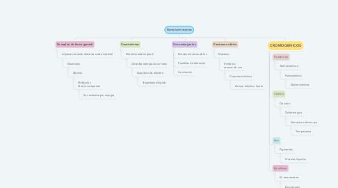 Mind Map: Electroluminiscentes