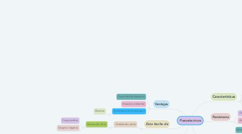 Mind Map: Piezoelectricos