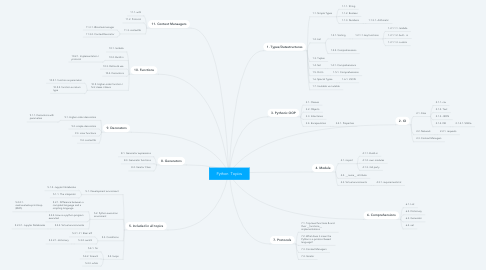 Mind Map: Python  Topics
