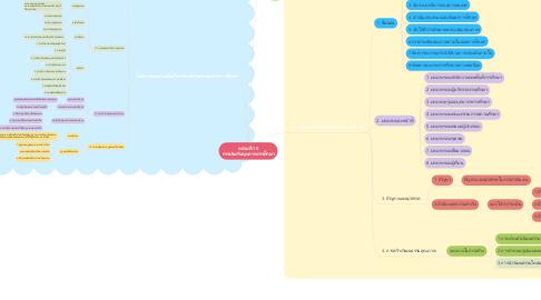 Mind Map: หน่วยที่ 10 การประกันคุณภาพการศึกษา