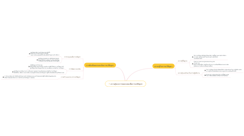 Mind Map: ความรู้และการออกแบบเพื่อการแก้ปัญหา