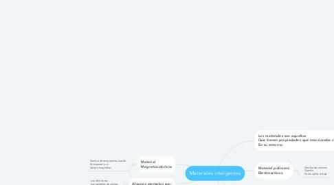 Mind Map: Materiales inteligentes