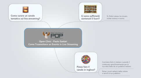 Mind Map: Open Clinic - Paolo Gattari Come Trasmettere un Evento in Live Streaming