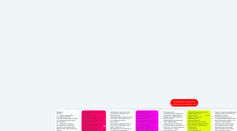 Mind Map: Правовое регулирование виртуального пространства