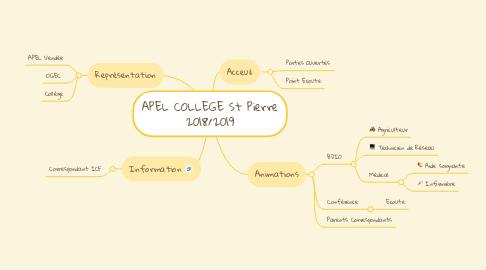 Mind Map: APEL COLLEGE St Pierre 2018/2019
