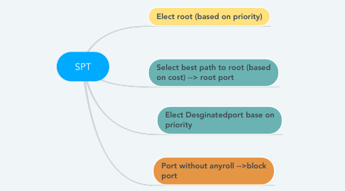 Mind Map: SPT