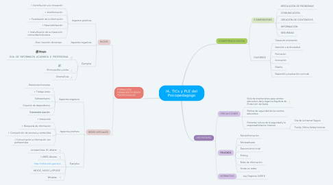 Mind Map: IA, TICs y PLE del Psicopedagogo