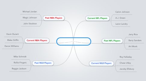Mind Map: My Favorite Players