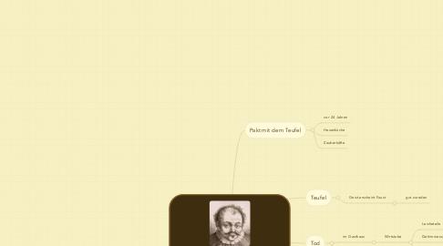 Mind Map: Fausts Ende - Volksbuch von1580