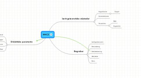 Mind Map: M4C2