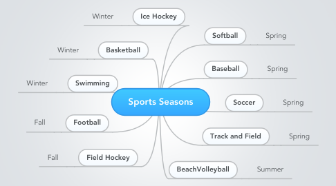 Mind Map: Sports Seasons