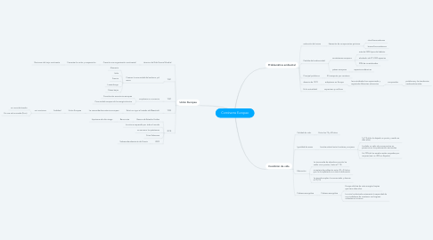Mind Map: Continente Europeo