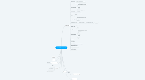 Mind Map: главная страница сайта