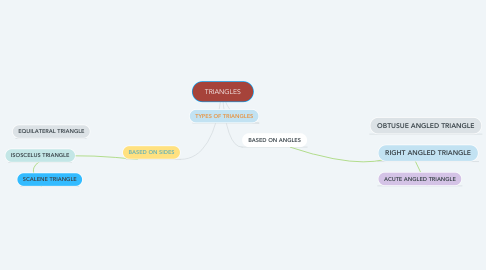 Mind Map: TRIANGLES