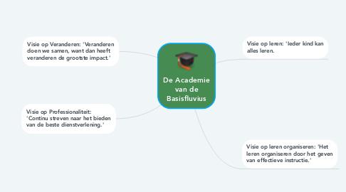 Mind Map: De Academie van de Basisfluvius