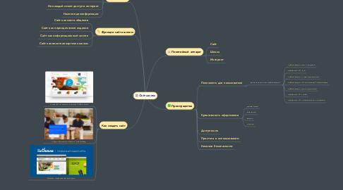 Mind Map: Сайт школы