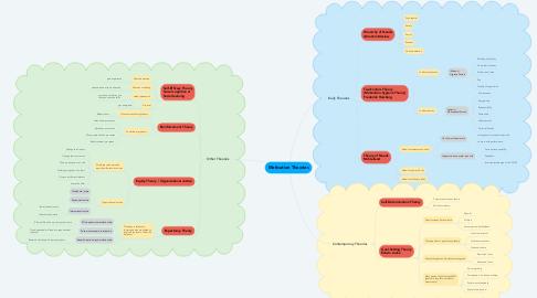 Mind Map: Motivation Theories