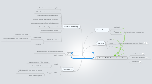 Mind Map: Hearst Mobile Device Secuirty