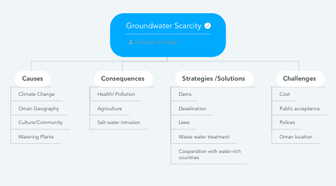 Mind Map: Groundwater Scarcity