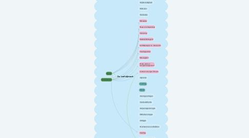 Mind Map: De Leefstijlcoach