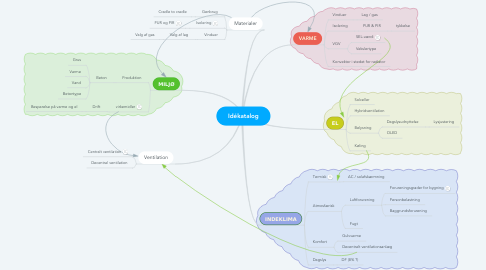 Mind Map: Idékatalog