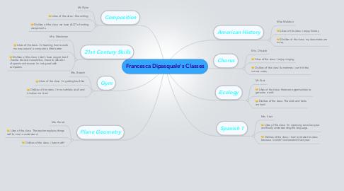 Mind Map: Francesca Dipasquale's Classes
