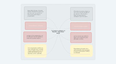 """Mind Map: """"La ciencia, su método y su filosofía"""" ,según Mario Bunge"""