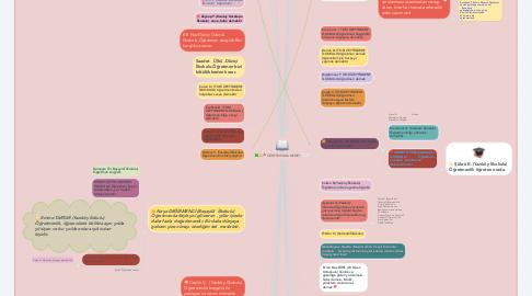 Mind Map: ÖĞRETMENLİK NEDİR?