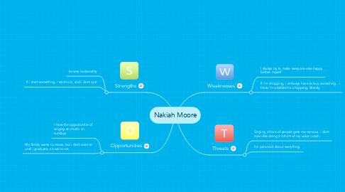 Mind Map: Nakiah Moore