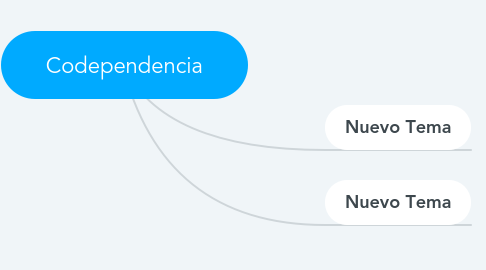 Mind Map: Codependencia