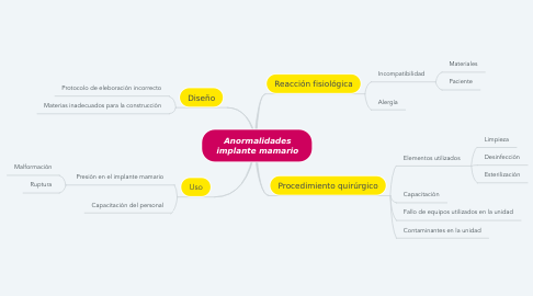Mind Map: Anormalidades implante mamario