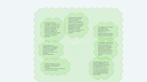 Mind Map: convergencia de medios educativos