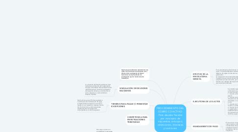 Mind Map: PROCEDIMIENTO DEL COBRO COACTIVO: Para deudas fiscales por concepto de impuestos, anticipos, retenciones, Intereses y sanciones