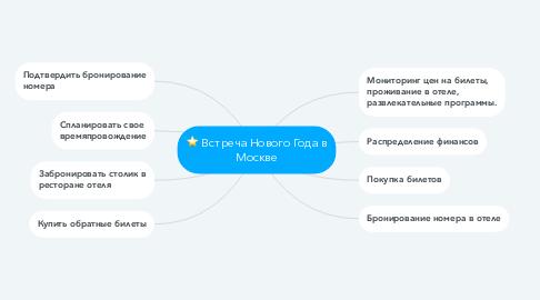 Mind Map: Встреча Нового Года в Москве