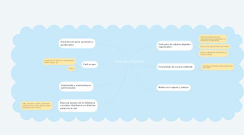 Mind Map: Bibliotecas Digitales