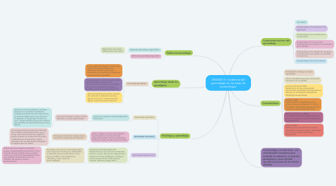 Mind Map: UNIDAD 3- incidencia del aprendizaje en las áreas de la psicología.
