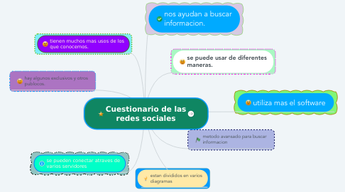 Mind Map: Cuestionario de las redes sociales