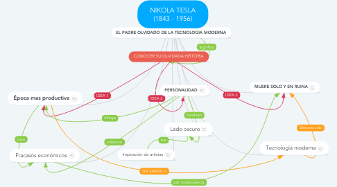 Mind Map: NIKOLA TESLA (1843 - 1956)