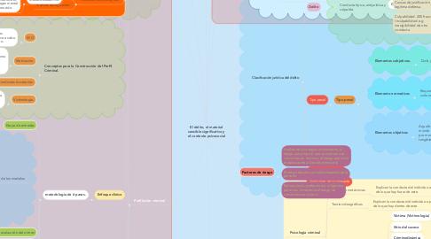 Mind Map: El delito, el material sensible significativo y el contexto psicosocial